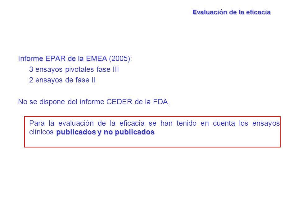 Informe EPAR de la EMEA Informe EPAR de la EMEA (2005): 3 ensayos pivotales fase III 2 ensayos de fase II No se dispone del informe CEDER de la FDA, p
