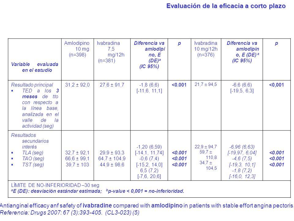 Variable evaluada en el estudio Amlodipino 10 mg (n=398) Ivabradina 7,5 mg/12h (n=381) Diferencia vs amlodipi no, E (DE) a (IC 95%) pIvabradina 10 mg/