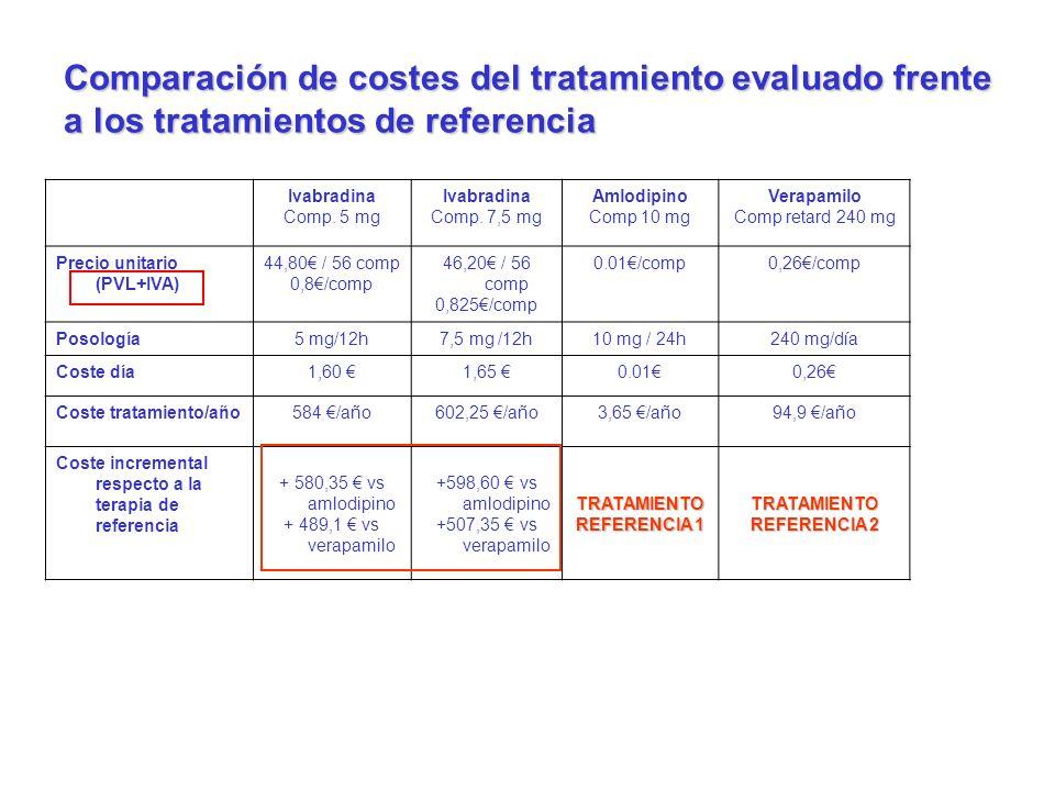 Ivabradina Comp. 5 mg Ivabradina Comp. 7,5 mg Amlodipino Comp 10 mg Verapamilo Comp retard 240 mg Precio unitario (PVL+IVA) 44,80 / 56 comp 0,8/comp 4