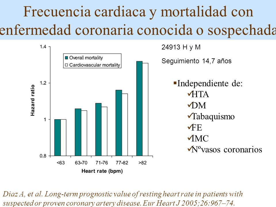Diaz A, et al. Long-term prognostic value of resting heart rate in patients with suspected or proven coronary artery disease. Eur Heart J 2005;26:967–