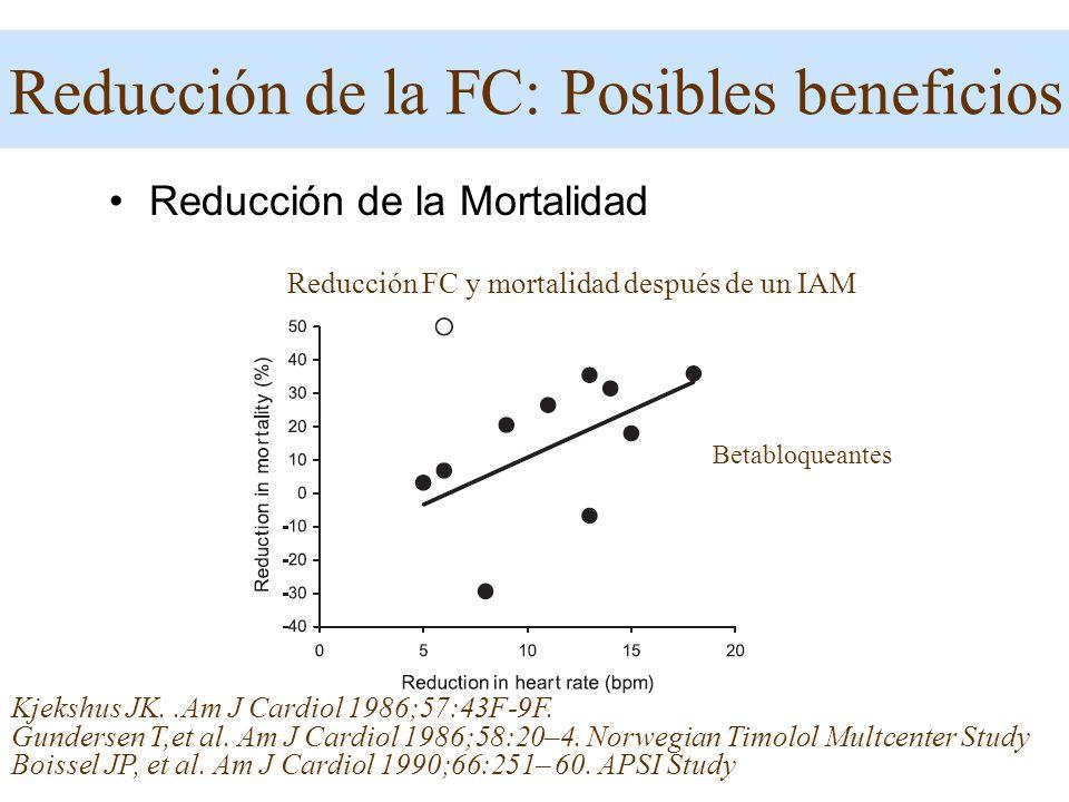 Reducción de la Mortalidad Kjekshus JK..Am J Cardiol 1986;57:43F-9F. Gundersen T,et al. Am J Cardiol 1986;58:20–4. Norwegian Timolol Multcenter Study