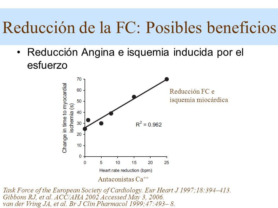 Reducción Angina e isquemia inducida por el esfuerzo Reducción FC e isquemia miocárdica Task Force of the European Society of Cardiology. Eur Heart J