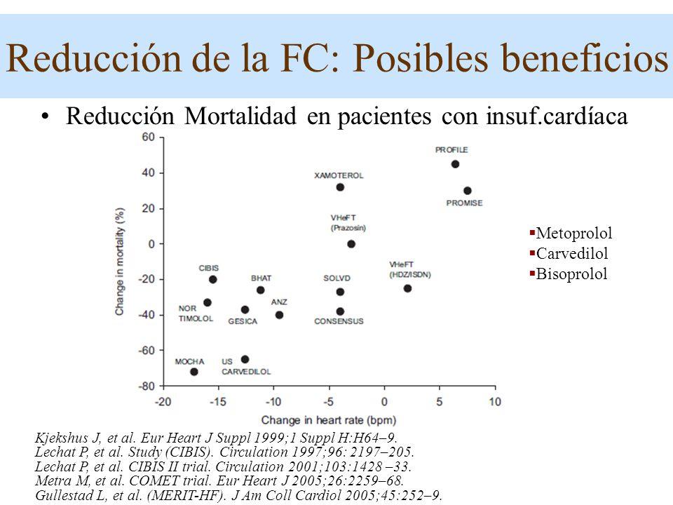 Reducción Mortalidad en pacientes con insuf.cardíaca Kjekshus J, et al. Eur Heart J Suppl 1999;1 Suppl H:H64–9. Lechat P, et al. Study (CIBIS). Circul