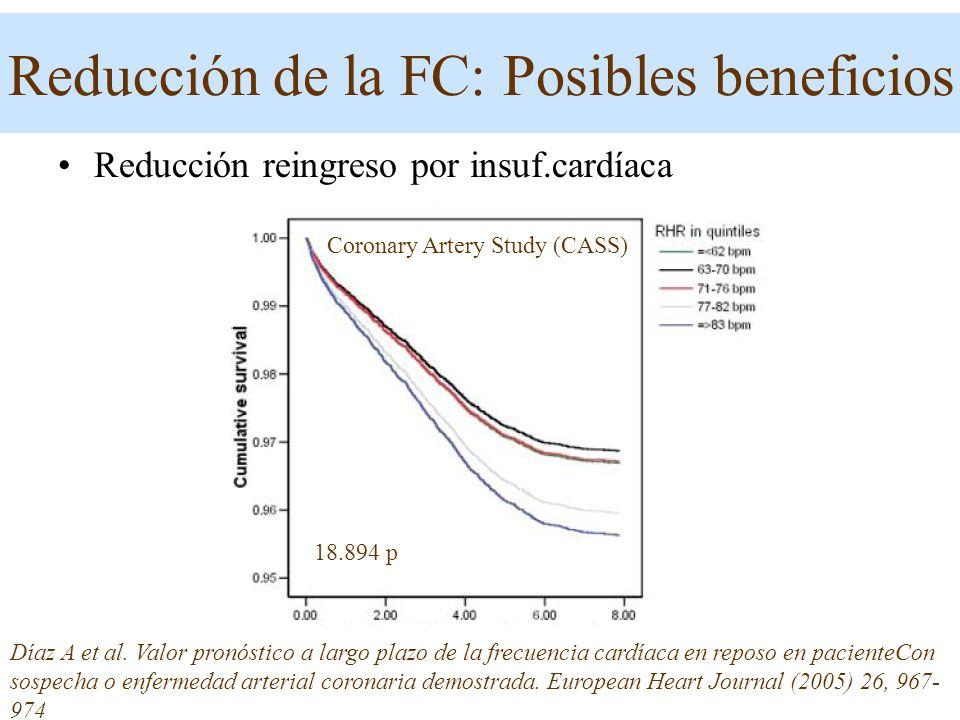 Reducción reingreso por insuf.cardíaca Díaz A et al. Valor pronóstico a largo plazo de la frecuencia cardíaca en reposo en pacienteCon sospecha o enfe