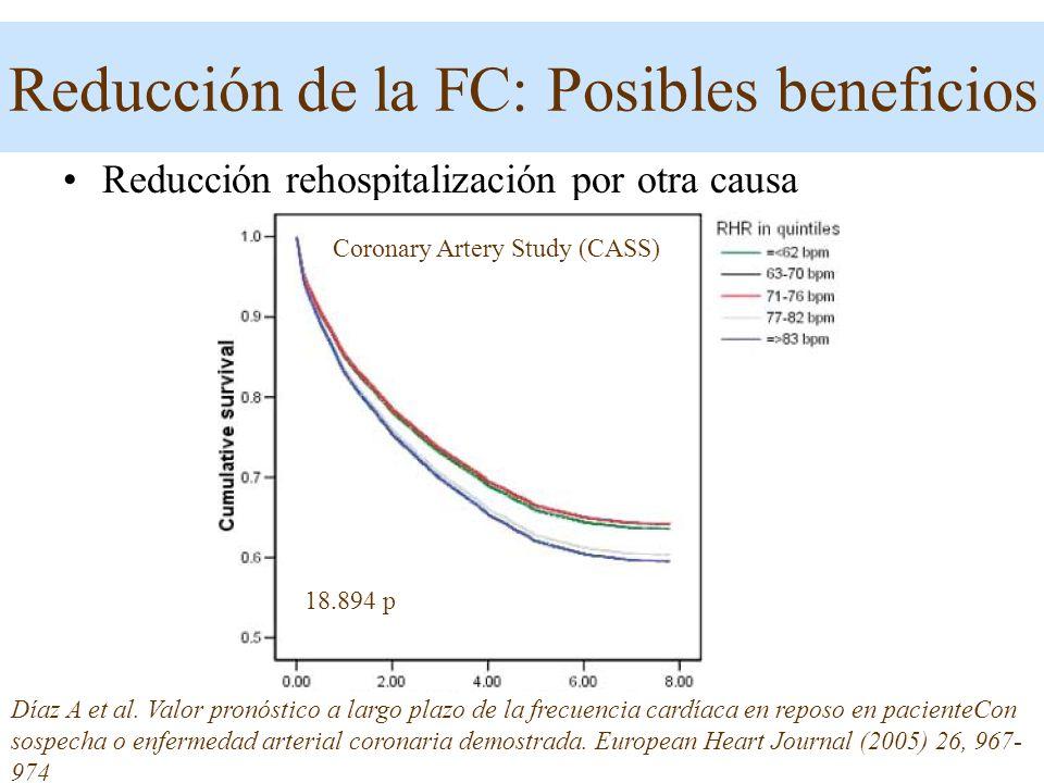 Reducción rehospitalización por otra causa Díaz A et al. Valor pronóstico a largo plazo de la frecuencia cardíaca en reposo en pacienteCon sospecha o