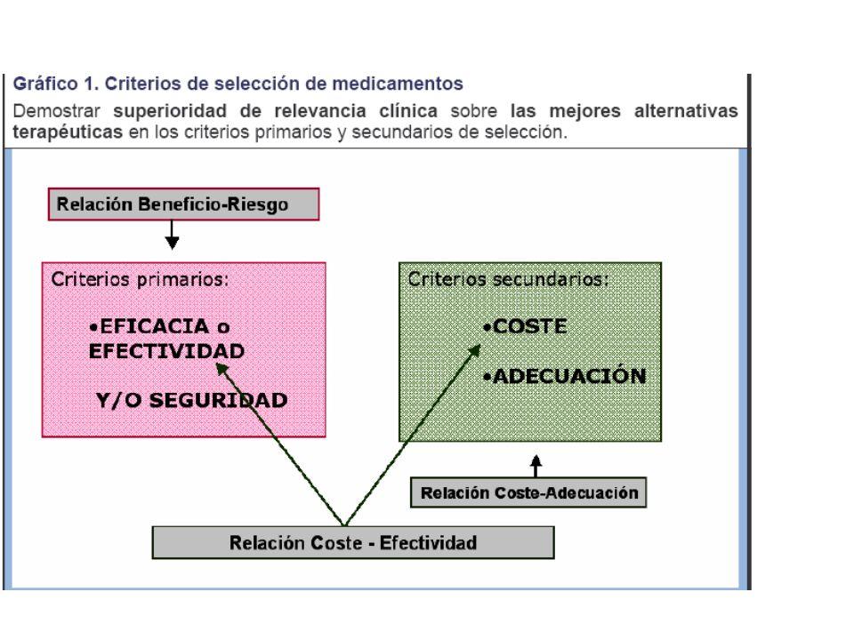 Conclusión La reducción del consumo miocárdico tras el control de la FC La mejoría de la perfusión diastólica coronaria por el aumento del tiempo diastólico La no afectación directa a nivel de la contractibilidad ni a nivel de precarga ni postcarga.