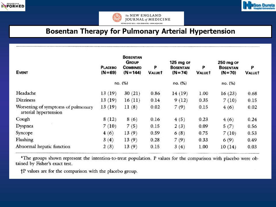 Conclusions: The endothelin-receptor antagonist bosentan is beneficial in patients with pulmonary arterial hypertension and is well tolerated at a dose of 125 mg twice daily.