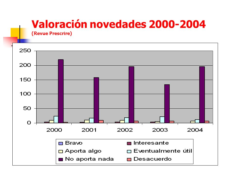 Valoración novedades 2000-2004 (Revue Prescrire)