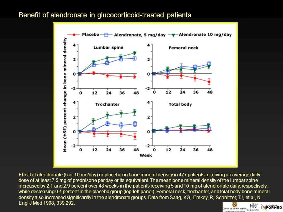 Benefit of alendronate in glucocorticoid-treated patients Effect of alendronate (5 or 10 mg/day) or placebo on bone mineral density in 477 patients re