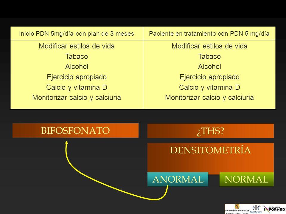 Inicio PDN 5mg/día con plan de 3 mesesPaciente en tratamiento con PDN 5 mg/día Modificar estilos de vida Tabaco Alcohol Ejercicio apropiado Calcio y v