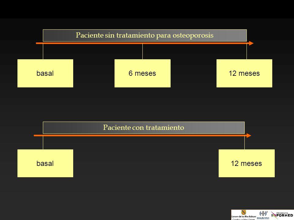 Paciente sin tratamiento para osteoporosis basal6 meses12 meses Paciente con tratamiento basal12 meses