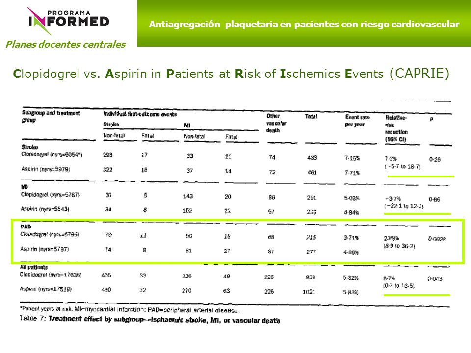 Planes docentes centrales Antiagregaci ó n plaquetaria en pacientes con riesgo cardiovascular Clopidogrel vs. Aspirin in Patients at Risk of Ischemics
