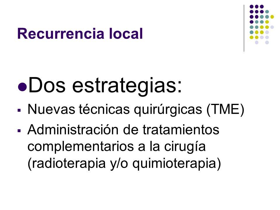 Recurrencia local Dos estrategias: Nuevas técnicas quirúrgicas (TME) Administración de tratamientos complementarios a la cirugía (radioterapia y/o qui