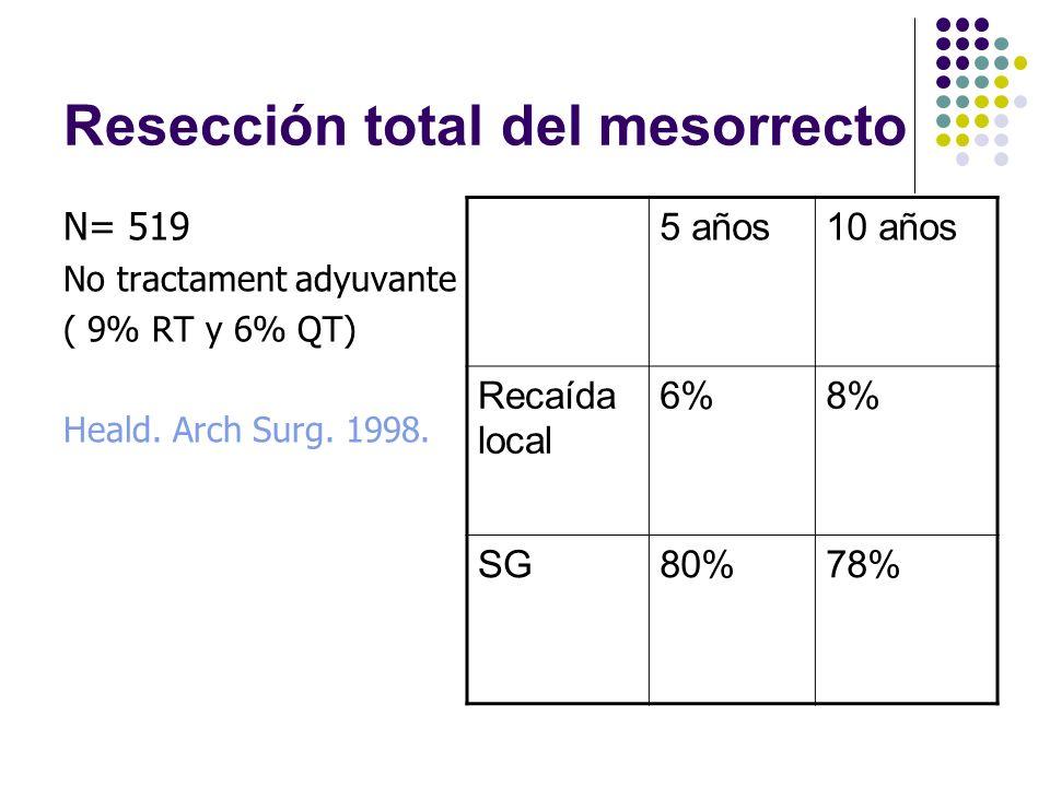Resección total del mesorrecto N= 519 No tractament adyuvante ( 9% RT y 6% QT) Heald. Arch Surg. 1998. 5 años10 años Recaída local 6%8% SG80%78%