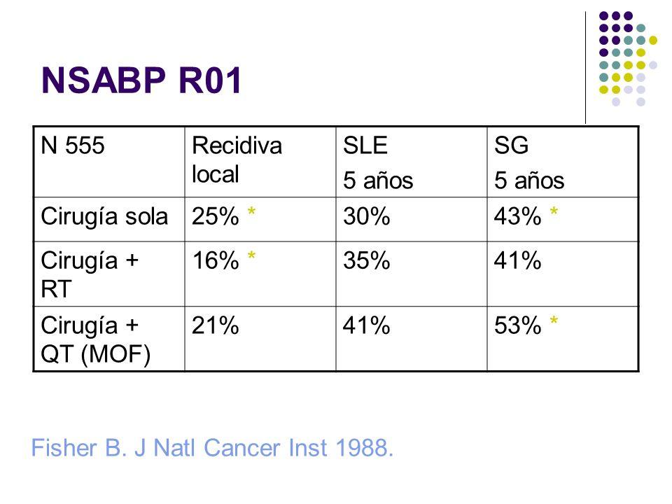 NSABP R01 Fisher B. J Natl Cancer Inst 1988. N 555Recidiva local SLE 5 años SG 5 años Cirugía sola25% *30%43% * Cirugía + RT 16% *35%41% Cirugía + QT