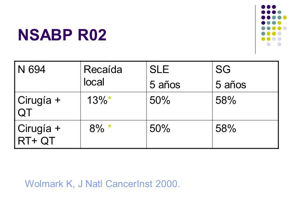 NSABP R02 N 694Recaída local SLE 5 años SG 5 años Cirugía + QT 13%*50%58% Cirugía + RT+ QT 8% *50%58% Wolmark K, J Natl CancerInst 2000.