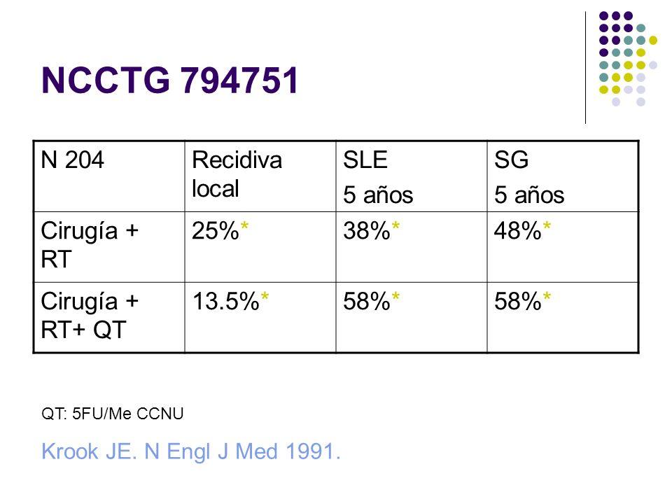 NCCTG 794751 N 204Recidiva local SLE 5 años SG 5 años Cirugía + RT 25%*38%*48%* Cirugía + RT+ QT 13.5%*58%* QT: 5FU/Me CCNU Krook JE. N Engl J Med 199
