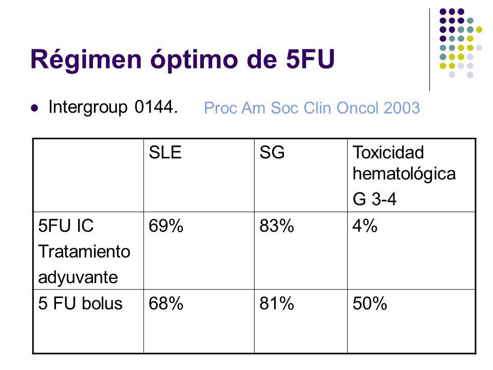Régimen óptimo de 5FU Intergroup 0144. SLESGToxicidad hematológica G 3-4 5FU IC Tratamiento adyuvante 69%83%4% 5 FU bolus68%81%50% Proc Am Soc Clin On