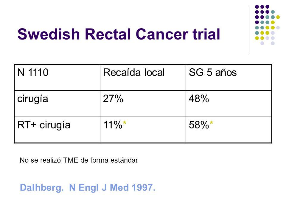 Swedish Rectal Cancer trial N 1110Recaída localSG 5 años cirugía27%48% RT+ cirugía11%*58%* No se realizó TME de forma estándar Dalhberg. N Engl J Med