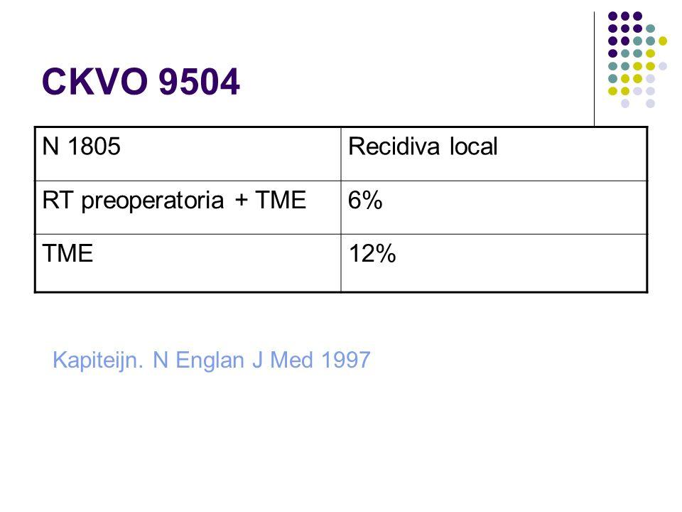 CKVO 9504 N 1805Recidiva local RT preoperatoria + TME6% TME12% Kapiteijn. N Englan J Med 1997