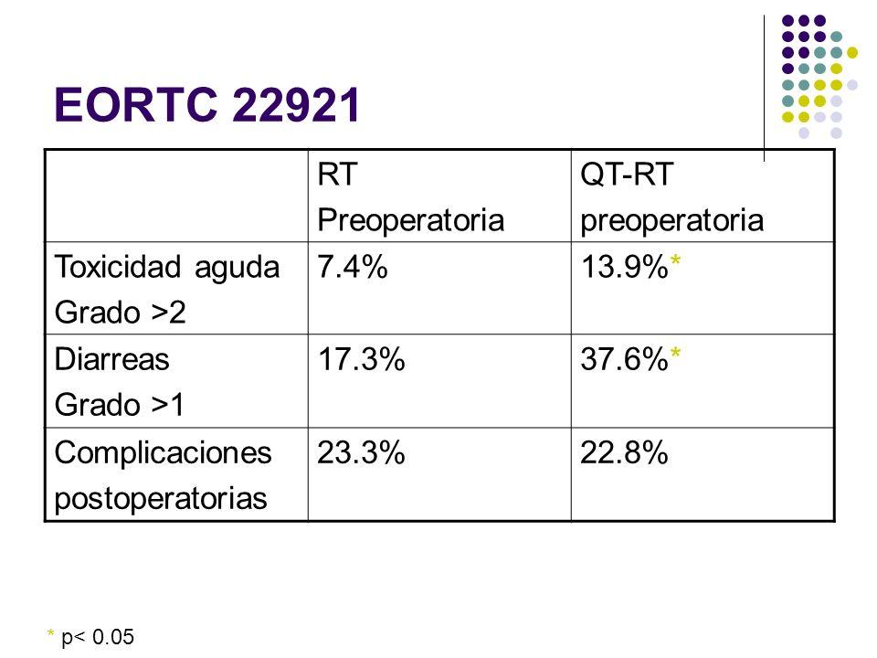RT Preoperatoria QT-RT preoperatoria Toxicidad aguda Grado >2 7.4%13.9%* Diarreas Grado >1 17.3%37.6%* Complicaciones postoperatorias 23.3%22.8% * p<