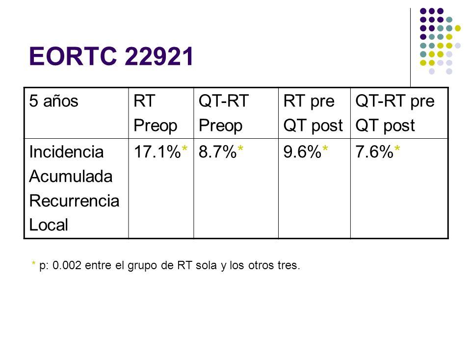 EORTC 22921 5 añosRT Preop QT-RT Preop RT pre QT post QT-RT pre QT post Incidencia Acumulada Recurrencia Local 17.1%*8.7%*9.6%*7.6%* * p: 0.002 entre