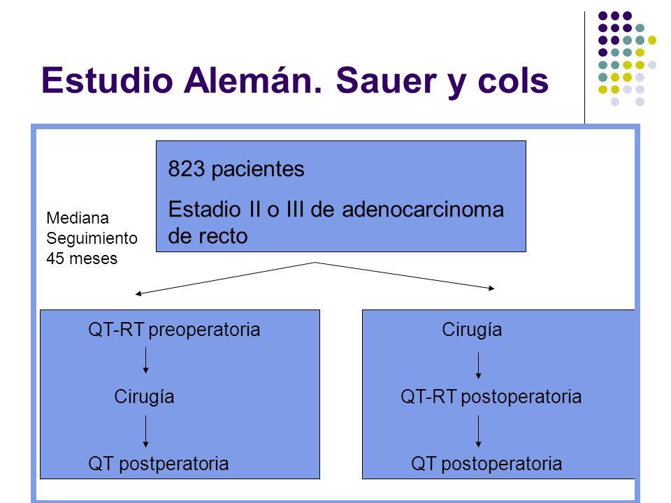 Estudio Alemán. Sauer y cols 823 pacientes Estadio II o III de adenocarcinoma de recto QT-RT preoperatoria Cirugía QT postperatoria Cirugía QT-RT post