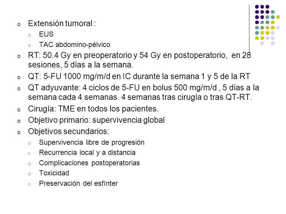 o Extensión tumoral : o EUS o TAC abdomino-pélvico o RT: 50.4 Gy en preoperatorio y 54 Gy en postoperatorio, en 28 sesiones, 5 días a la semana. o QT: