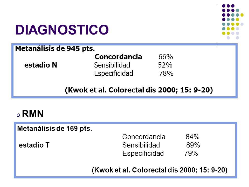 DIAGNOSTICO Metanálisis de 945 pts. Concordancia 66% estadio N Sensibilidad 52% Especificidad 78% (Kwok et al. Colorectal dis 2000; 15: 9-20) o RMN Me