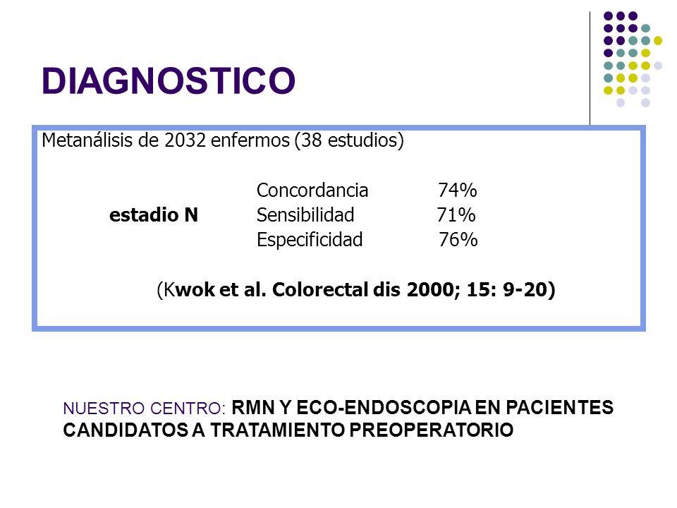 DIAGNOSTICO Metanálisis de 2032 enfermos (38 estudios) Concordancia 74% estadio N Sensibilidad 71% Especificidad 76% (Kwok et al. Colorectal dis 2000;