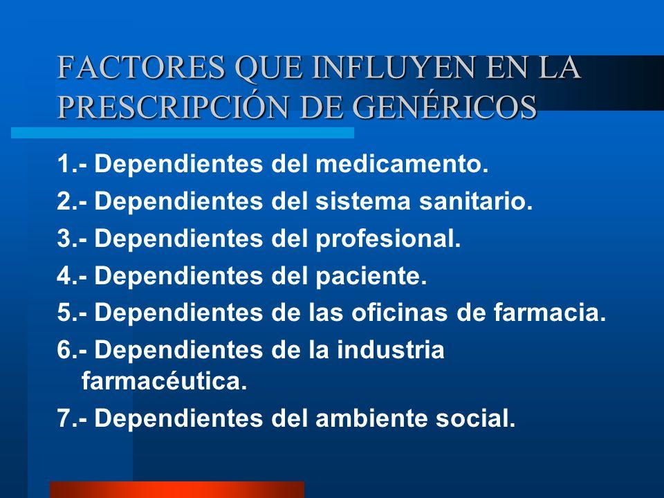 FACTORES QUE INFLUYEN EN LA PRESCRIPCIÓN DE GENÉRICOS 1.- Dependientes del medicamento.