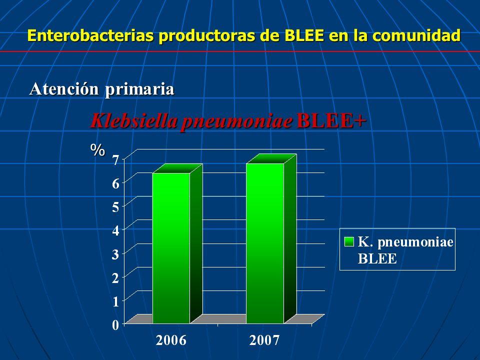 Enterobacterias productoras de BLEE en la comunidad Atención primaria Klebsiella pneumoniae BLEE+ %