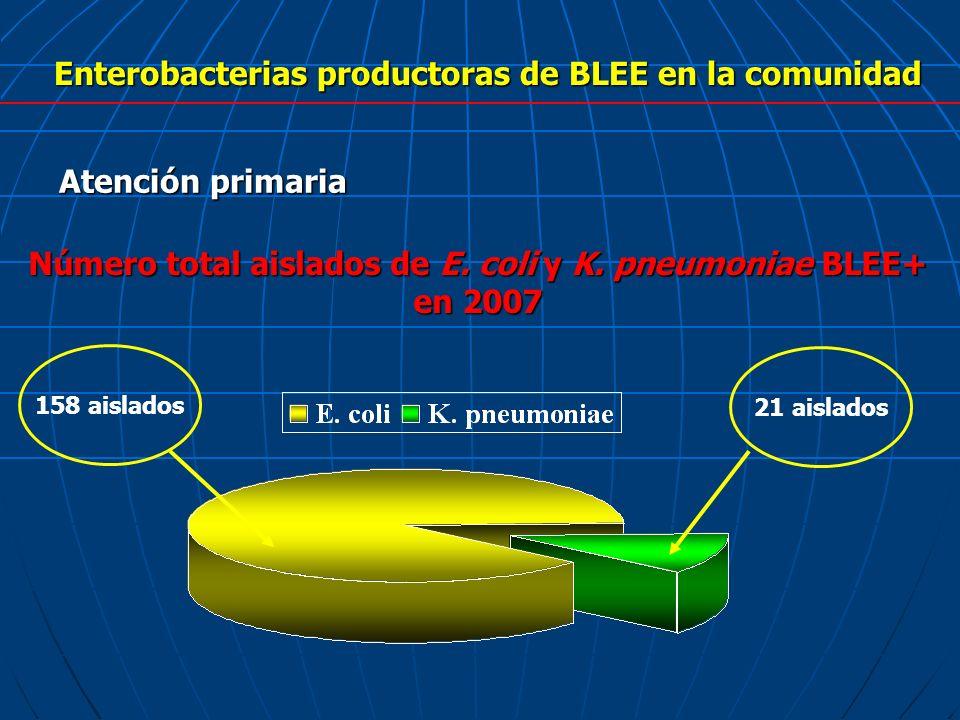 Enterobacterias productoras de BLEE en la comunidad Atención primaria Número total aislados de E. coli y K. pneumoniae BLEE+ en 2007 158 aislados 21 a