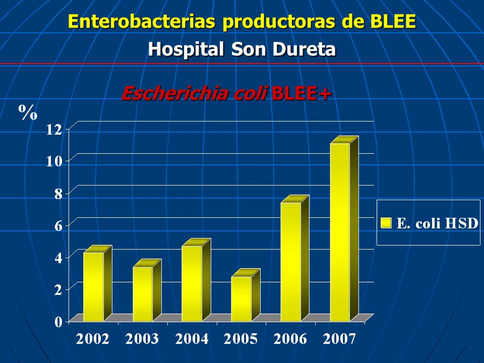 Enterobacterias productoras de BLEE Hospital Son Dureta Escherichia coli BLEE+ %