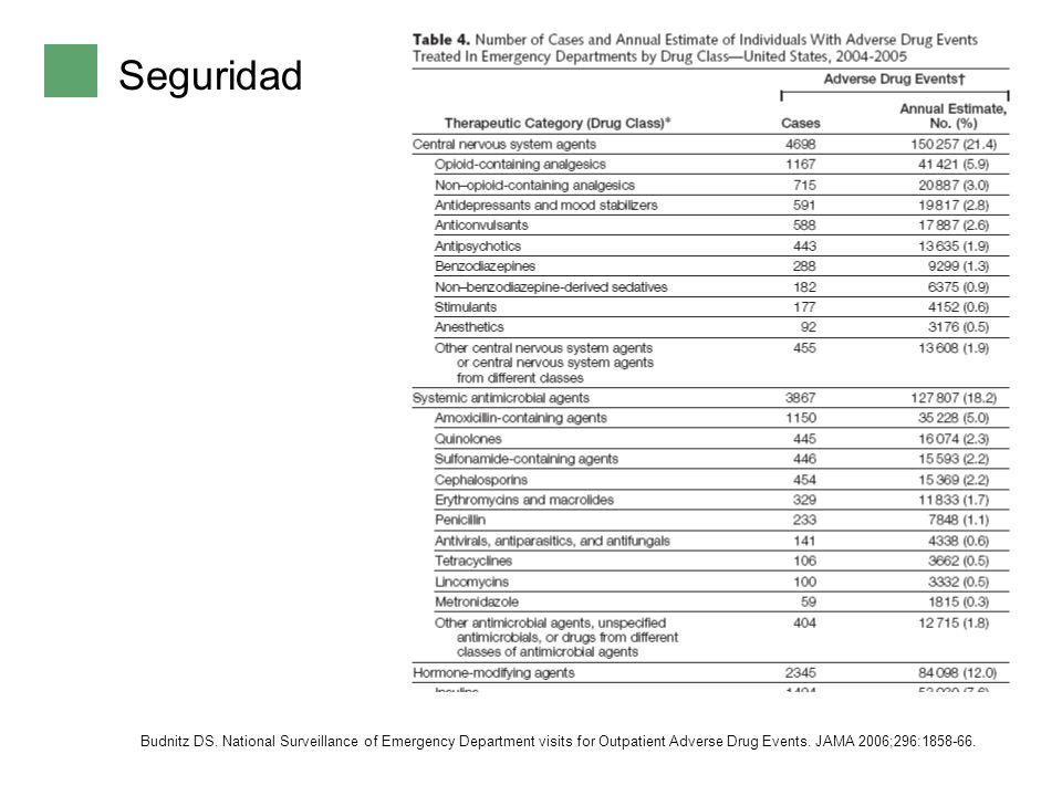 Seguridad Seguridad a corto plazo Alergias Riesgo colonización gérmenes (multirresistentes), candidiasis Capacidad seleccionar resistencias Cefalosporinas 3G Quinolonas