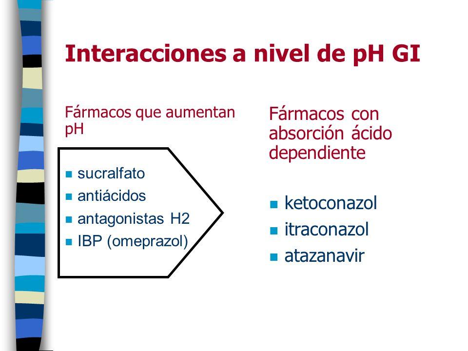 Interacciones a nivel de pH GI Fármacos que aumentan pH n sucralfato n antiácidos n antagonistas H2 n IBP (omeprazol) Fármacos con absorción ácido dep
