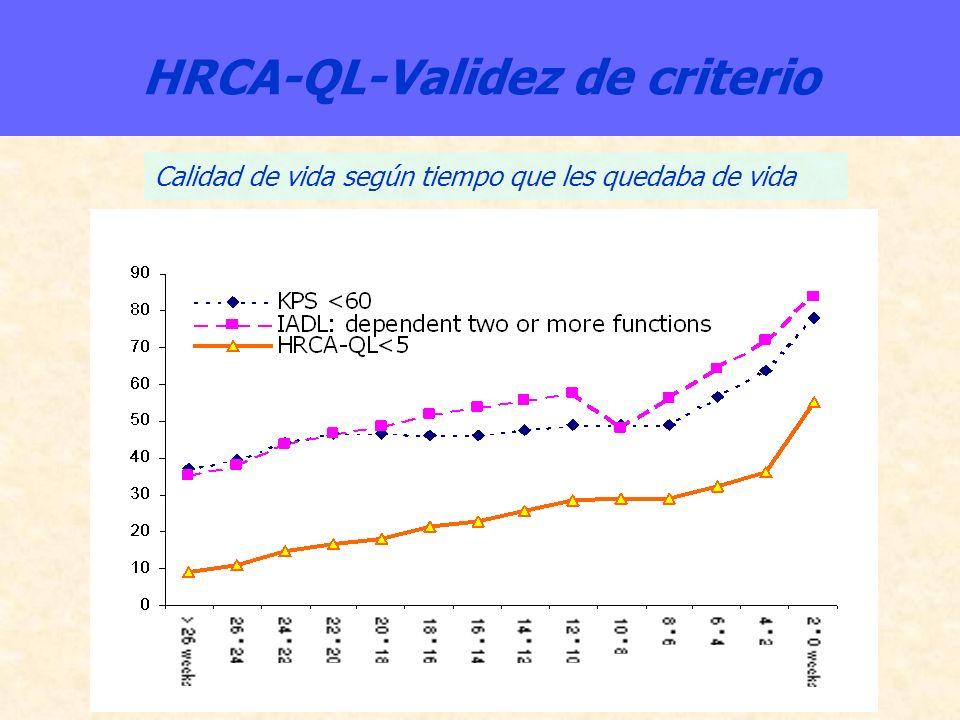 HRCA-QL-Validez de criterio Calidad de vida según tiempo que les quedaba de vida