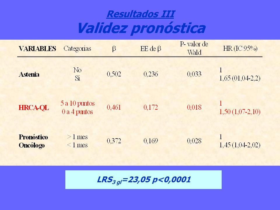 Resultados III Validez pronóstica LRS 3 gl =23,05 p<0,0001
