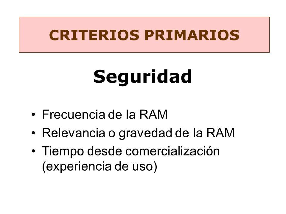 CRITERIOS PRIMARIOS Frecuencia de la RAM Relevancia o gravedad de la RAM Tiempo desde comercialización (experiencia de uso)