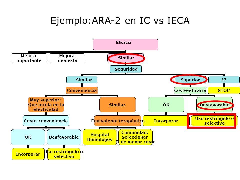 Ejemplo:ARA-2 en IC vs IECA