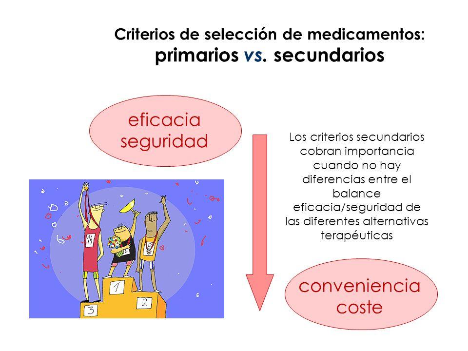 Criterios secundarios: CONVENIENCIA COSTE Criterios primarios: EFICACIA o EFECTIVIDAD Y/O SEGURIDAD LOS CRITERIOS Relación Coste-Conveniencia Relación Coste -Efectividad Relación Beneficio-Riesgo