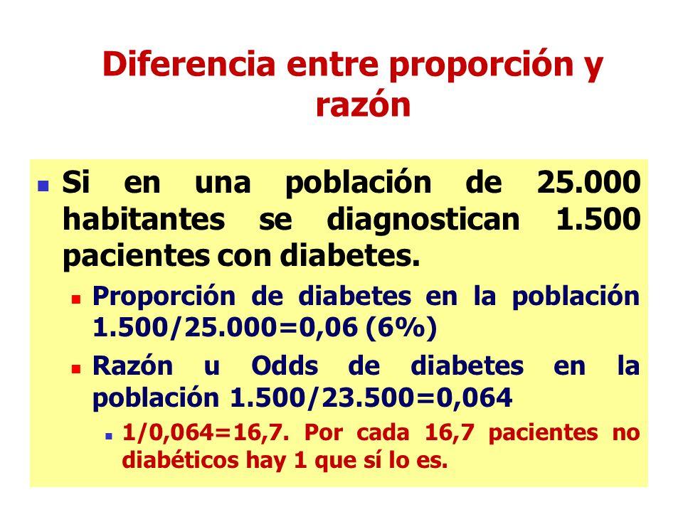 Diferencia entre proporción y razón Si en una población de 25.000 habitantes se diagnostican 1.500 pacientes con diabetes.