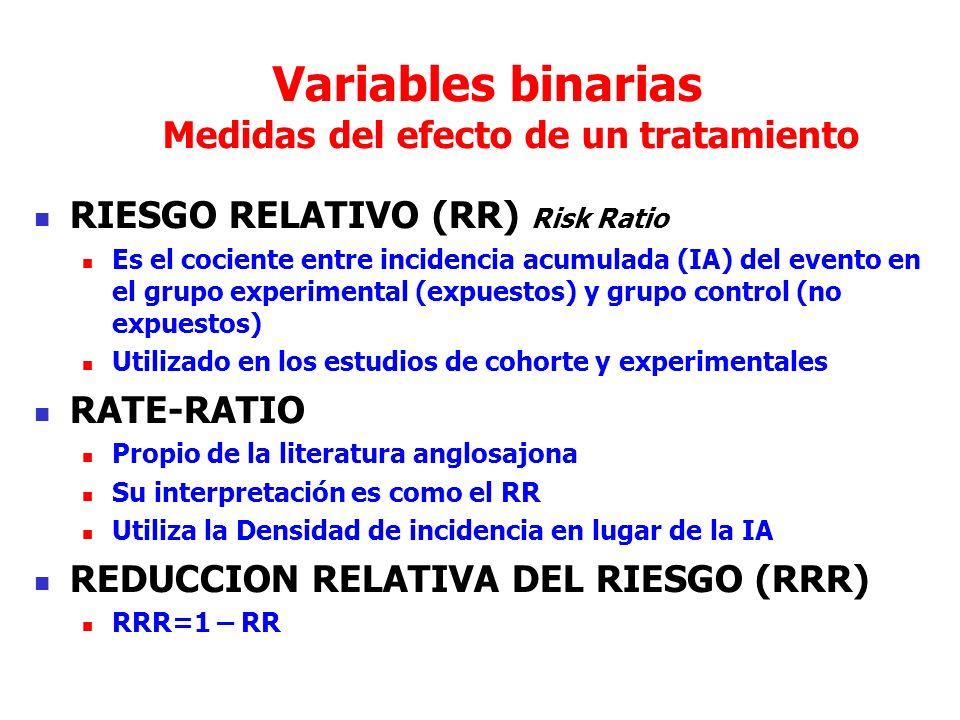 Variables binarias Medidas del efecto de un tratamiento RIESGO RELATIVO (RR) Risk Ratio Es el cociente entre incidencia acumulada (IA) del evento en el grupo experimental (expuestos) y grupo control (no expuestos) Utilizado en los estudios de cohorte y experimentales RATE-RATIO Propio de la literatura anglosajona Su interpretación es como el RR Utiliza la Densidad de incidencia en lugar de la IA REDUCCION RELATIVA DEL RIESGO (RRR) RRR=1 – RR