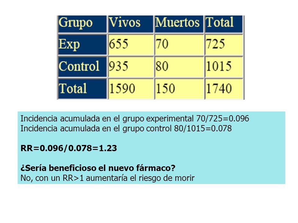 Incidencia acumulada en el grupo experimental 70/725=0.096 Incidencia acumulada en el grupo control 80/1015=0.078 RR=0.096/0.078=1.23 ¿Sería beneficioso el nuevo fármaco.