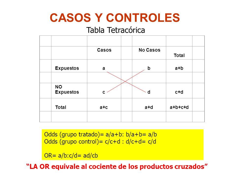 CASOS Y CONTROLES Casos No Casos Total Expuestos a b a+b NO Expuestos c d c+d Total a+c a+d a+b+c+d Odds (grupo tratado)= a/a+b: b/a+b= a/b Odds (grupo control)= c/c+d : d/c+d= c/d OR= a/b:c/d= ad/cb LA OR equivale al cociente de los productos cruzados Tabla Tetracórica