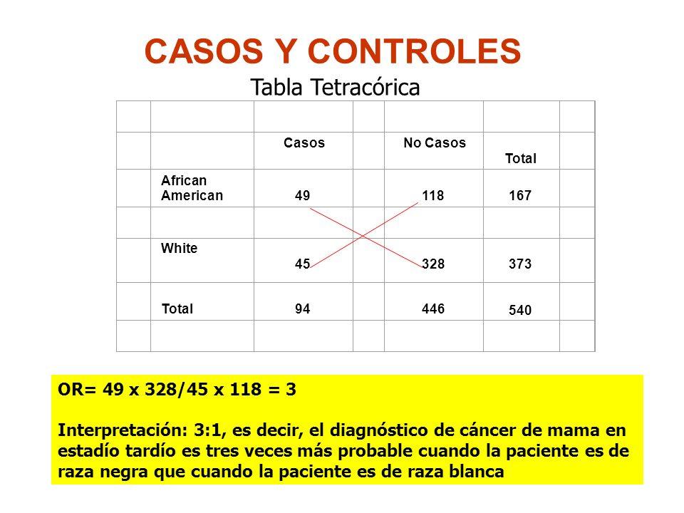 CASOS Y CONTROLES Casos No Casos Total African American 49 118 167 White 45 328 373 Total 94 446 540 OR= 49 x 328/45 x 118 = 3 Interpretación: 3:1, es decir, el diagnóstico de cáncer de mama en estadío tardío es tres veces más probable cuando la paciente es de raza negra que cuando la paciente es de raza blanca Tabla Tetracórica