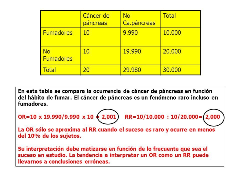 En esta tabla se compara la ocurrencia de cáncer de páncreas en función del hábito de fumar.