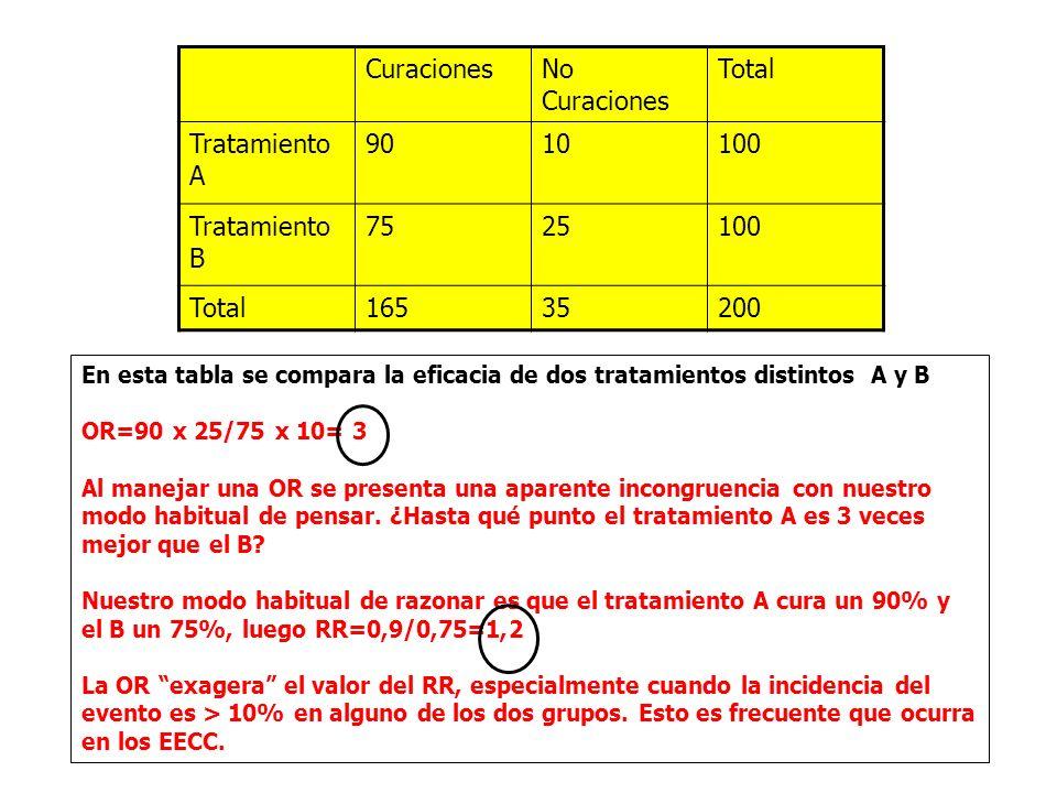 En esta tabla se compara la eficacia de dos tratamientos distintos A y B OR=90 x 25/75 x 10= 3 Al manejar una OR se presenta una aparente incongruencia con nuestro modo habitual de pensar.