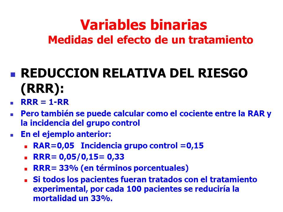 Variables binarias Medidas del efecto de un tratamiento REDUCCION RELATIVA DEL RIESGO (RRR): RRR = 1-RR Pero también se puede calcular como el cociente entre la RAR y la incidencia del grupo control En el ejemplo anterior: RAR=0,05 Incidencia grupo control =0,15 RRR= 0,05/0,15= 0,33 RRR= 33% (en términos porcentuales) Si todos los pacientes fueran tratados con el tratamiento experimental, por cada 100 pacientes se reduciría la mortalidad un 33%.