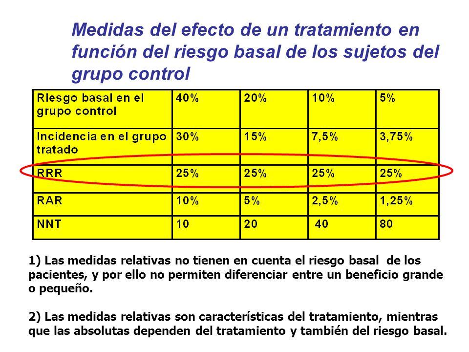 Medidas del efecto de un tratamiento en función del riesgo basal de los sujetos del grupo control 1) Las medidas relativas no tienen en cuenta el riesgo basal de los pacientes, y por ello no permiten diferenciar entre un beneficio grande o pequeño.